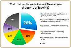 Reasons To Leave Job Employees Will Stay For The Work But Leave For Career