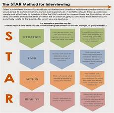 Behavioral Interview Star Use The Star Method To Answer Behavioral Interviewing