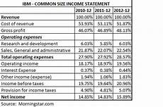 Common Size Financial Statements The Common Size Analysis Of Financial Statements
