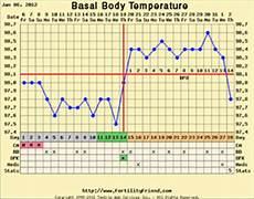 Basal Body Chart When Health Care Services Women S Health Consultants