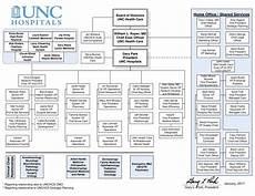 Large Organizational Chart Template Large Hospital Organizational Chart Templates At