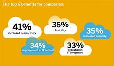 sap cloud sap in cloud computing