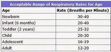 Normal Respiration Rate For Adults Chart Vital Signs October 2014
