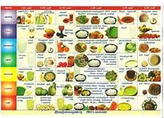 Kidney Patient Diet Chart In Urdu Diet Plan For Kidney And Diabetic Patient Diet Plan