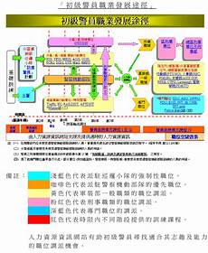 Military Police Career Progression Chart Prospects Hong Kong Police Force