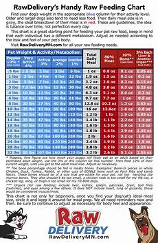 Science Diet Cat Food Feeding Chart Raw Feeding Chart Find Your Dog Or Cats Weight And