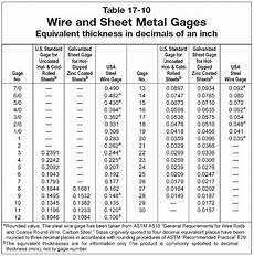 Sheet Metal Gauge Chart In Mm Sheet Metal Gauge Chart Printable Jowo