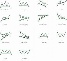 Chart Analysis Patterns Crypto Trading Cheat Sheet Important Hacks For Traders