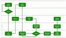 Procurement Flow Chart Example Purchasing Insight The Purchasing Process