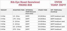 Prime Rib Temperature Chart Cooking 101 Holiday Worthy Roasts Best Market