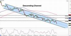 Chf Jpy Chart Intraday Charts Update Channels On Usd Jpy Amp Chf Jpy