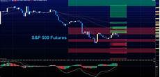 S P 500 Futures Real Time Chart S Amp P 500 Futures Trading In Jagged Range Decision Time
