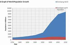 World Population Increase Chart Population Change