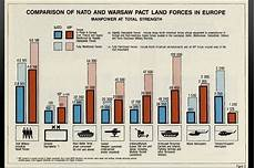 Pact Size Chart Nato Declassified Nato And Warsaw Pact Force Comparisons