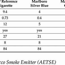 Cigarette Nicotine Content Chart Characteristics Of The Investigated Cigarette Types The
