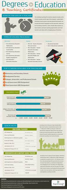 education major degrees in education and teaching certificates infographic