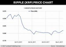 Ripple Price Chart Coingecko Ripple Price Forecast Korea Accounts For 70 Of Xrp