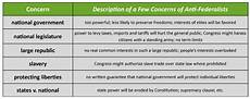 Federalist Vs Anti Federalist Chart Constitutions And Contracts Ratification Or Approving The