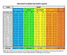 Weight Chart For Women By Age And Height How Much Should I Weigh For My Height Amp Age Nutrilove Co In
