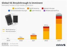 5g Chart Chart Global 5g Breakthrough Is Imminent Statista
