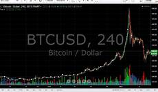 Bitcoin Live Chart Bitcoin Value Chart
