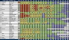 Vintage Chart Vintage Charts As Of January 2014