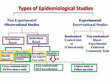 Cross Sectional Study Design Examples Classical Cross Sectional Epidemiological Study