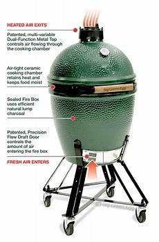 How To Light Big Green Egg Grill How The Egg Works