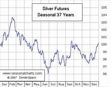Silver Seasonality Chart Silver Seasonalcharts De