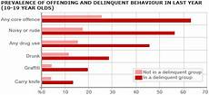 Peer Pressure Chart Peer Pressure Graphs Google Search Peer Pressure Graphing