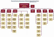 Cibc Organizational Chart Table Of Contents Financial Services Commission Of