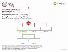 It Works Monthly Pay Chart It Works Ruby Chart
