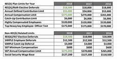 2018 Hsa Contribution Limits Chart 2018 Limits Bpc Employee Benefits Administration