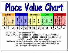 Math Placement Value Chart 5th Grade Common Core Math Module 1 Place Value Chart