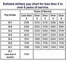 Us Military Pay Grade Chart Us Navy Pay Grade Scale For 2015 Military Pay Chart