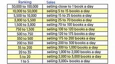 Amazon Fba Rank Chart How To Research Your Golden Topic For Your Next Ebook