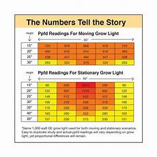 Light Meter Reading Chart Ppfd Metrics With Moving Grow Lights Lightrail 174 Light Movers