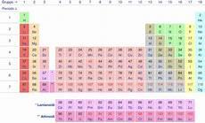 tavola peiodica come memorizzare la tavola periodica degli elementi