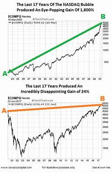 Tumblr Stock Chart Chris Ciovacco S Tumblr Are Stocks In A Bubble That Is