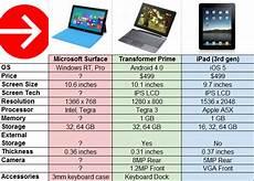 Surface Comparison Chart Microsoft Surface Vs Transformer Prime Vs Ipad 3rd Gen
