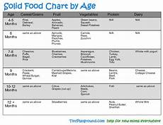 Introducing Solids Chart All The Pretty Things Introducing Solids What Foods Do I