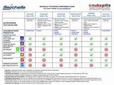 Water Filter Comparison Chart Seychelle Water Filtration Comparison Chart