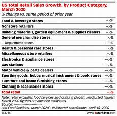 Us Retail Sales Chart Us Total Retail Sales Growth By Product Category March