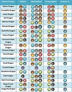 Dragon Ml Chart Dragon City Weakness Google Search Dragon City Game