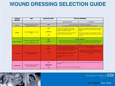 Wound Dressing Comparison Chart Ppt Wound Management And Dressing Selection Powerpoint