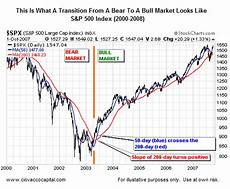 Rnn Stock Chart Bull Market Signals Transition From A Bear Market To A