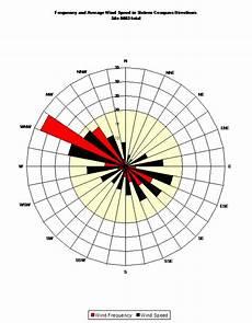Anemometer Wind Speed Chart Site 0003 Dan Pendergast North Carolina Wind Energy