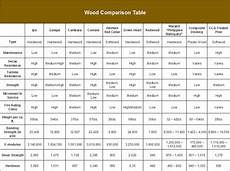 Wood Beam Strength Chart Ipe Mr Spindle Inc
