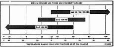 Diesel Engine Oil Comparison Chart Repair Guides