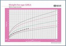 Growth Chart Girls Who Is Baby Gaining Enough Weight How To Read A Growth Chart